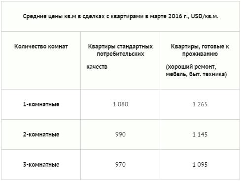 Цены на жилье в беларуси куплю квартиру в дубае