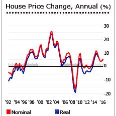 Цена на недвижимость в великобритании как купить недвижимость за рубежом