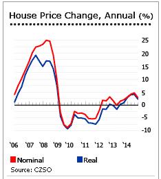 Недвижимость чехии цены финляндия недвижимость