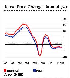 стоимость жилья во франции